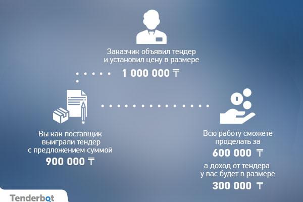 Заработок на тендерах Казахстана