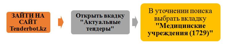 Как закупать медицинские изделия по 1729 - Tenderbot.kz